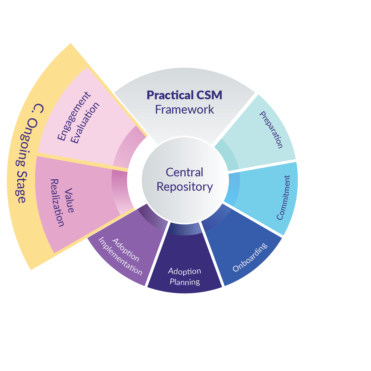 Practical CSM Framework - Workshop